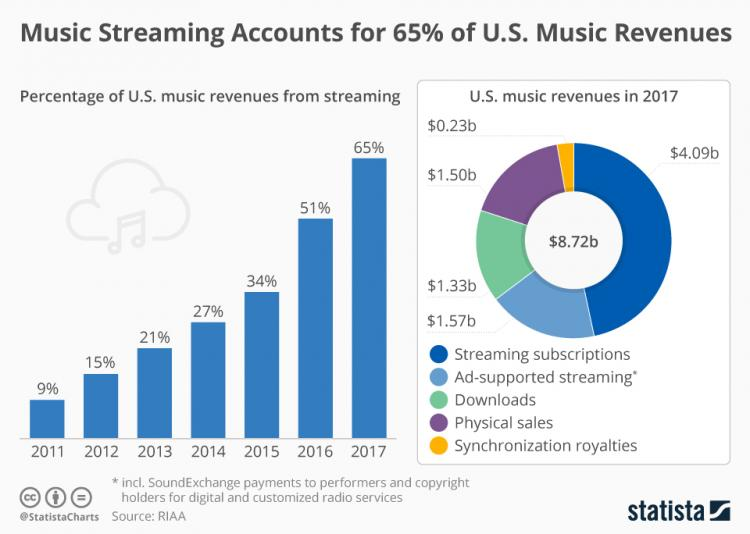 chartoftheday_8836_streaming_proportion_of_us_music_revenue_n_0.jpg
